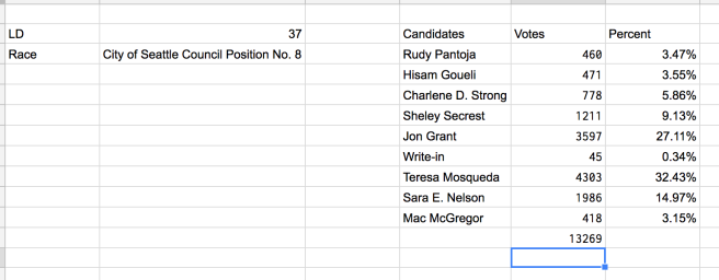 Screenshot of spreadsheet for the 37th LD's vote on position 8