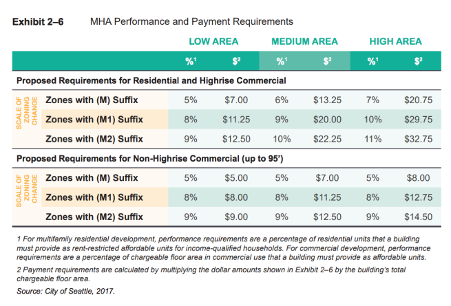table summarizing MHA requirements