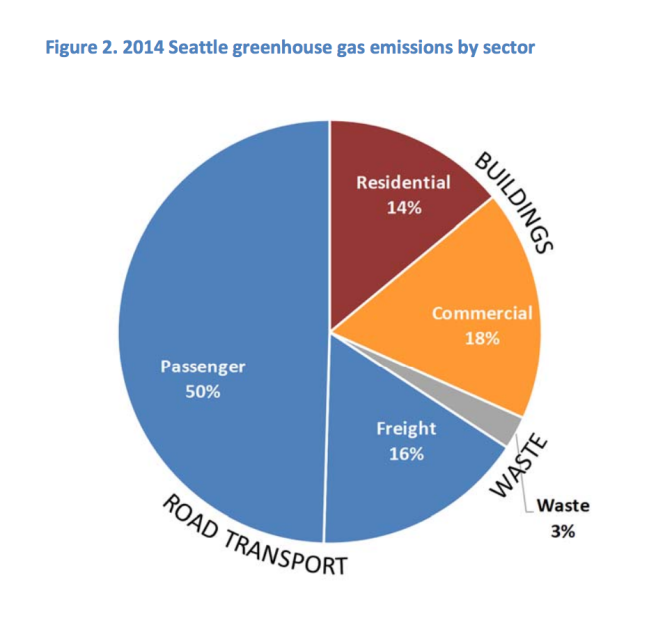 seattle_carbon_emissions_2014