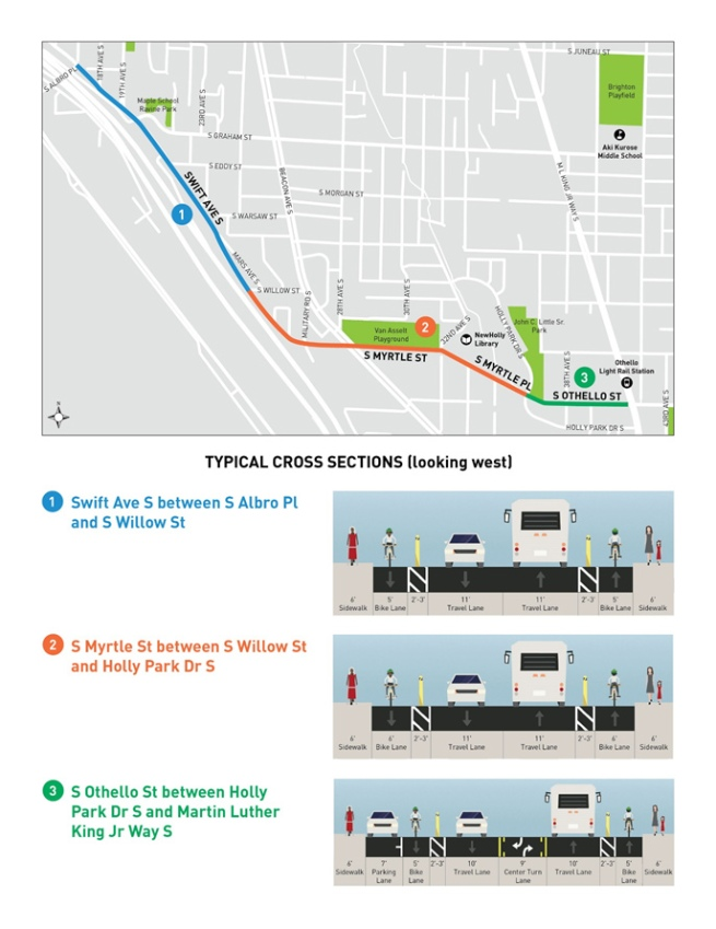 A map of Swift/Myrtle/Othello showing roadway cross sections that include bike lanes and sidewalks on both sides.